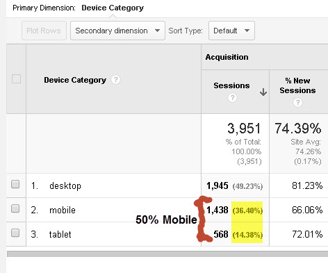 50 percent is mobile traffic
